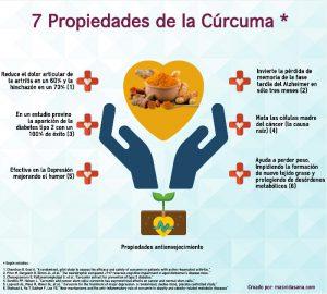 Siete propiedades de la Cúrcuma infografía