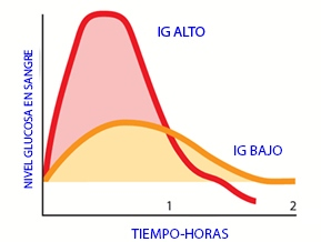 nivel glucosa en sangre