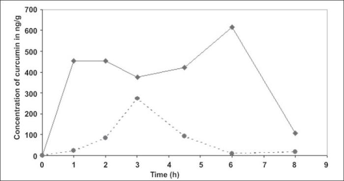 Gráfico de biocurcumax vs curcumina mas piperina. Biodisponibilidad