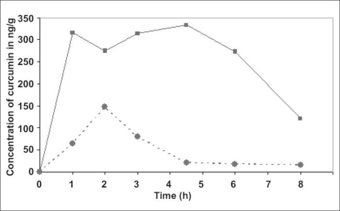 Gráfico de biocurcumax vs curcumina. Biodisponibilidad